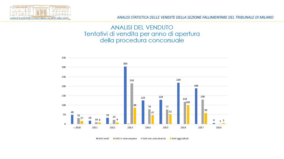 Analisi statistica del venduto anno 2018 - Sezione Fallimentare